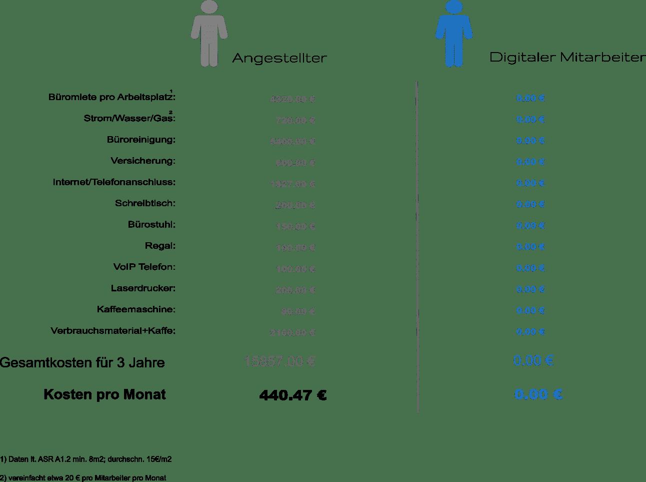 Durch digitale Mitarbeiter und digitalen Büroservice lassen sich Dienstgeberkosten erheblich reduzieren.
