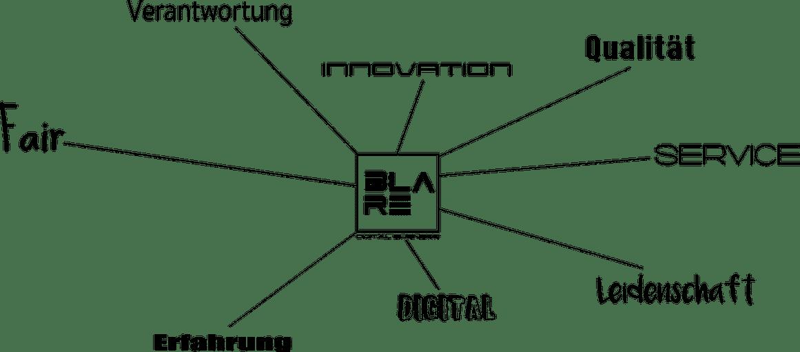 blaredigitalbusiness verfolgt durch den angebotenen digitalen Büroservice auch hohe Werte.